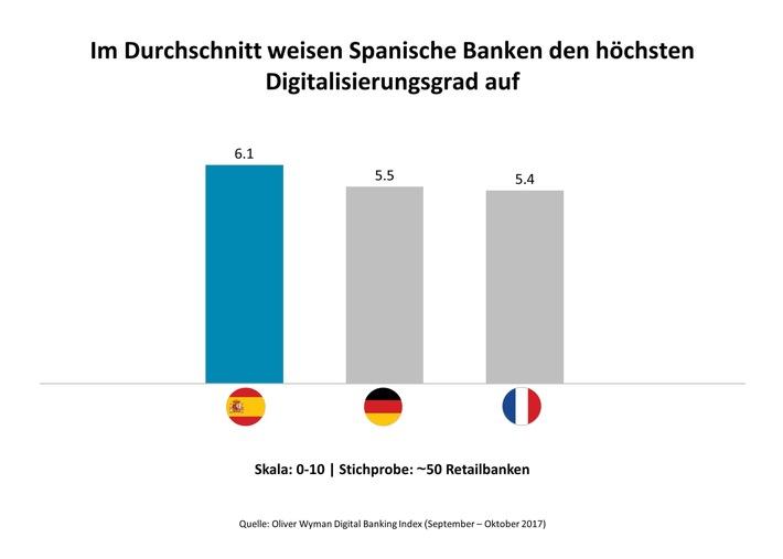 in Tägliches digitales Banking gut - schwach im digitalen Abschluss und KundenunterstützungDigital Banking Index von Oliver Wyman