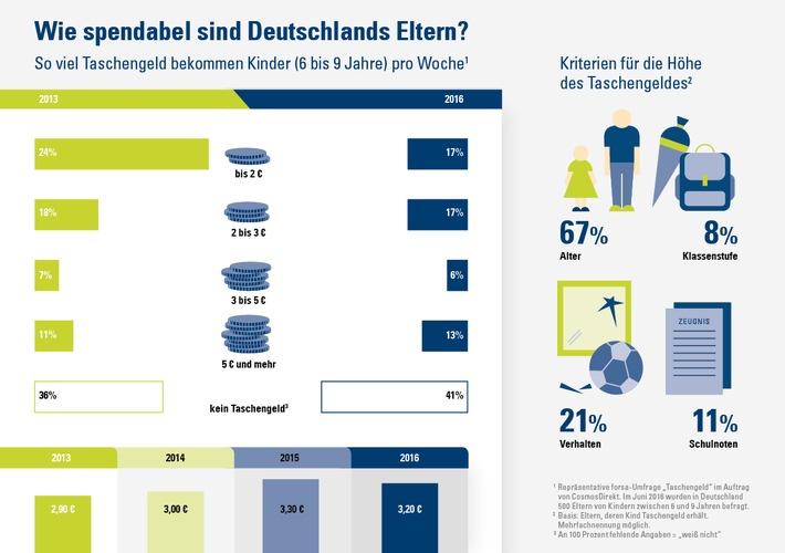 Faktencheck mit Infografik: Jedes zweite Grundschulkind bekommt Taschengeld