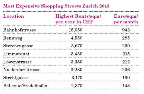 Location Group Research: New Prime Rents in Excess of CHF 15,000 for Watch Stores on Zurich's Bahnhofstrasse