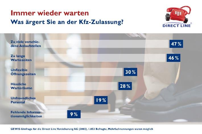 Spiessrutenlauf In Deutschen Zulassungsstellen Kfz Versicherer