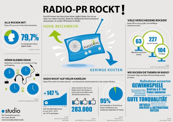 Partnersuche über radio