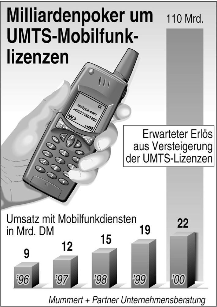 UMTS-Lizenzversteigerung: Telefonunternehmen machen die Rechnung ohne den Verbraucher