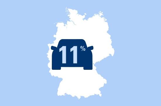 Im Rausch der Geschwindigkeit: Nur elf Prozent der Autofahrer halten sich an Geschwindigkeitsbegrenzungen.