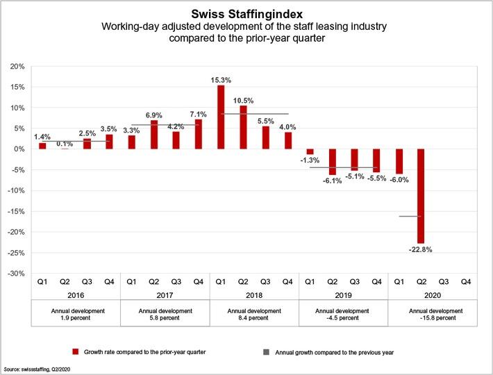 swiss-staffingindex-quartalsentwicklung-q2-2020-e.jpg