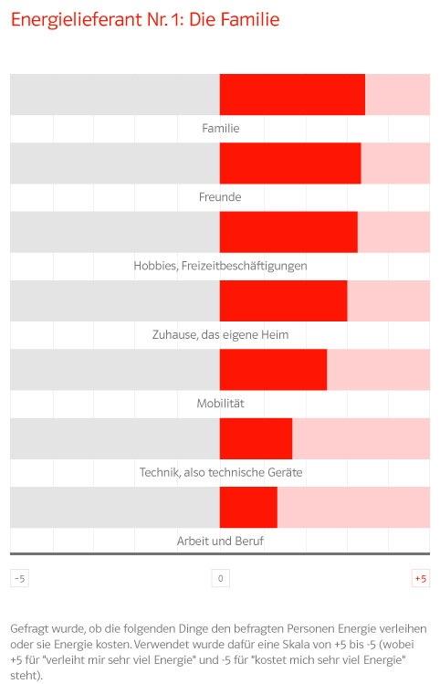 E.ON-Umfrage: Familie spendet den Deutschen die meiste Lebensenergie