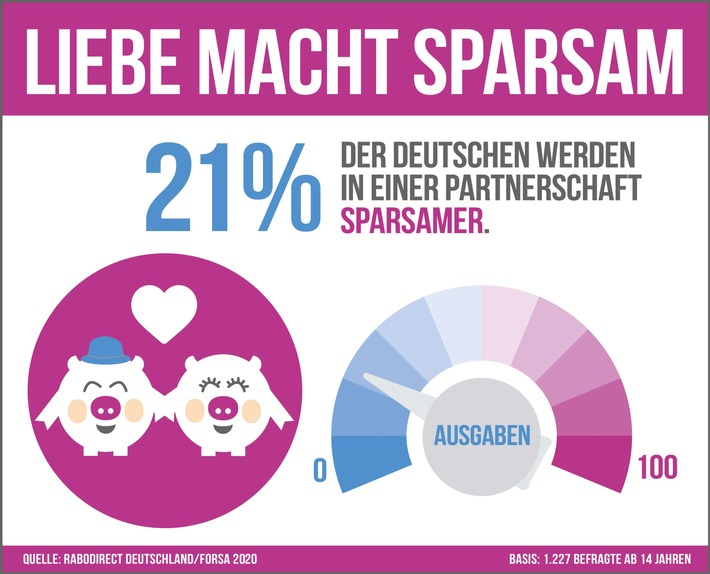 RaboDirect_Infografik_07_Sparen_und_Partnerschaft_Charaktereigenschaften_sekundaer_DRUCK.jpg