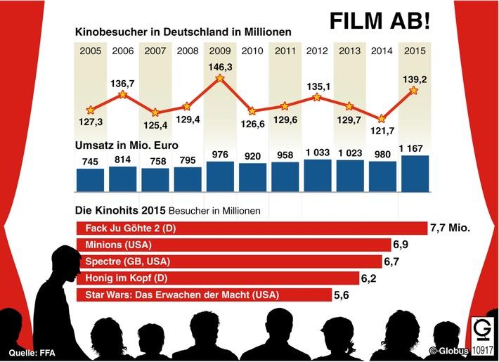 """Grafik des Monats"" - Thema im Mai: FILM AB!"