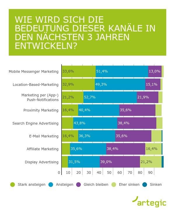 """Infografik zur Studie """"Digitale Marketing Trends 2018"""". Weiterer Text über ots und www.presseportal.de/nr/61233 / Die Verwendung dieses Bildes ist für redaktionelle Zwecke honorarfrei. Veröffentlichung bitte unter Quellenangabe: """"obs/artegic AG"""""""