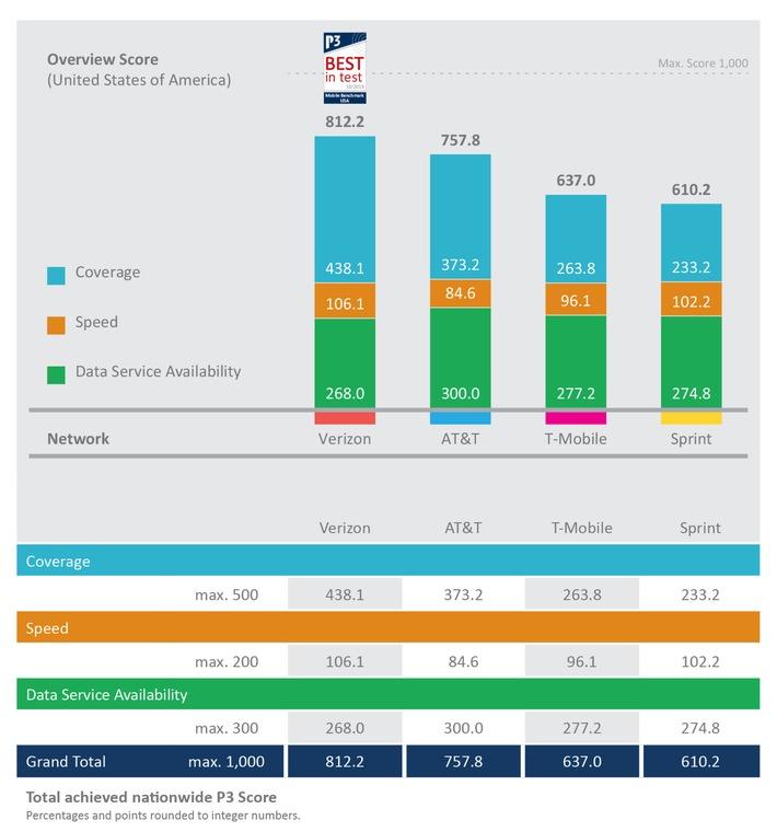 """Overview Score: Total achieved nationwide P3 Score. Weiterer Text über ots und www.presseportal.de/nr/114843 / Die Verwendung dieses Bildes ist für redaktionelle Zwecke honorarfrei. Veröffentlichung bitte unter Quellenangabe: """"obs/P3 communications"""""""