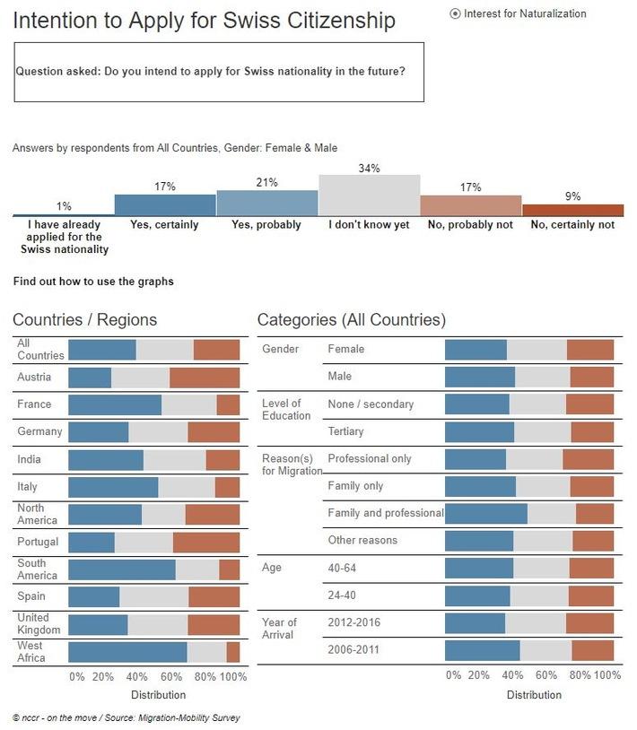 """À la question « Avez-vous l'intention de demander la naturalisation ? », 39% des personnes interrogées ont répondu positivement. Chaque indicateur (visualisation uniquement en anglais) est accompagné d'un texte décrivant les résultats principaux en français). Texte complémentaire par ots et sur www.presseportal.ch/fr/nr/100061183 / L'utilisation de cette image est pour des buts redactionnels gratuite. Publication sous indication de source: """"obs/nccr - on the move"""""""