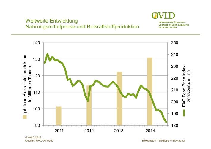 Biokraftstoffe verursachen keinen Welthunger