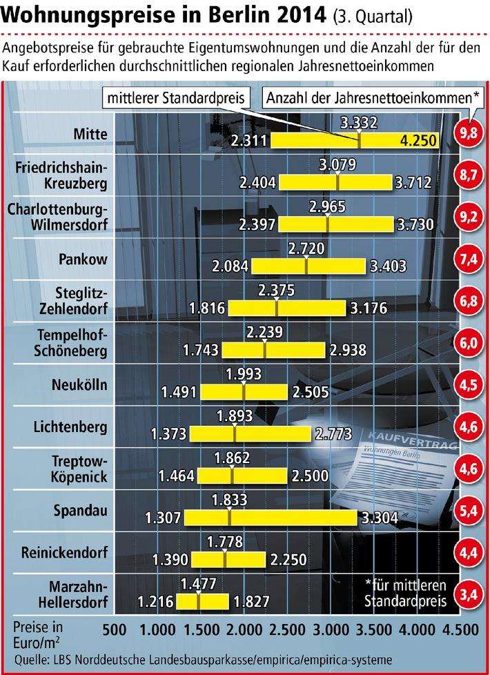 Wohnungspreise in Berlin steigen weiter / Kaufen statt mieten lohnt sich dennoch
