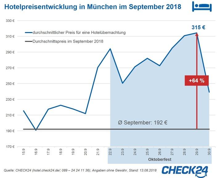 """Quelle: CHECK24 (https://hotel.check24.de/; 089 - 24 24 11 36); Angaben ohne Gewähr, Stand: 13.08.2018. Weiterer Text über ots und www.presseportal.de/nr/73164 / Die Verwendung dieses Bildes ist für redaktionelle Zwecke honorarfrei. Veröffentlichung bitte unter Quellenangabe: """"obs/CHECK24 GmbH/CHECK24.de"""""""