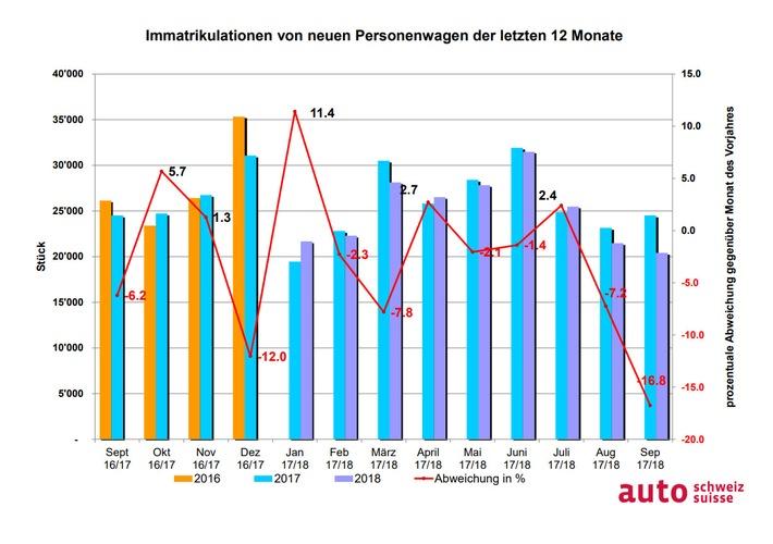 """Grafik: Auto-Markt der letzten 12 Monate / Weiterer Text über ots und www.presseportal.ch/de/nr/100003597 / Die Verwendung dieses Bildes ist für redaktionelle Zwecke honorarfrei. Veröffentlichung bitte unter Quellenangabe: """"obs/auto-schweiz / auto-suisse"""""""