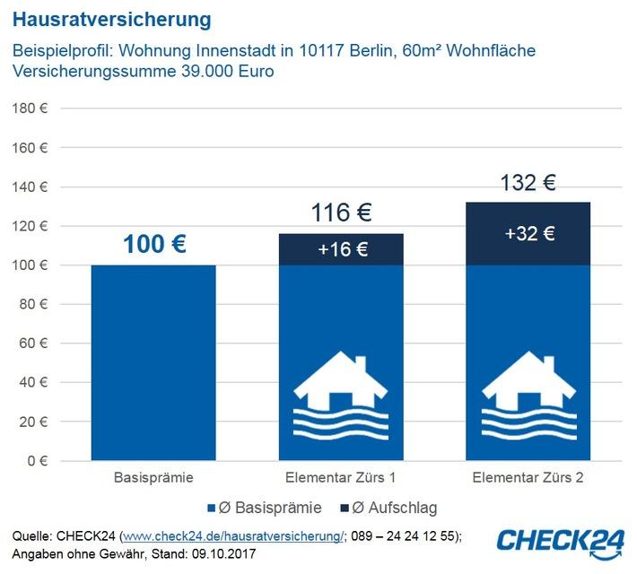 Quelle: CHECK24 (www.check24.de/hausratversicherung/; 089 - 24 24 12 55); Angaben ohne Gewähr, Stand: 09.10.2017 / Weiterer Text über ots und www.presseportal.de/nr/73164 / Die Verwendung dieses Bildes ist für redaktionelle Zwecke honorarfrei.<span id=