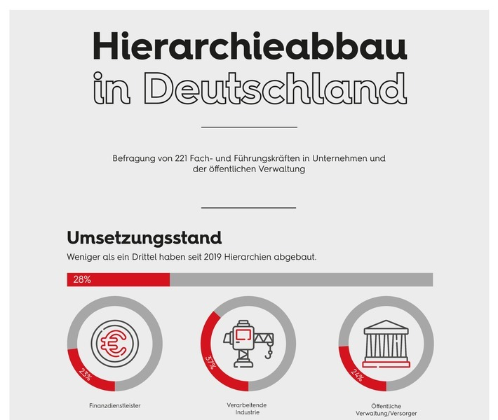Hierarchieabbau in Deutschland / Weiterer Text über ots und www.presseportal.de/nr/50272 / Die Verwendung dieses Bildes ist für redaktionelle Zwecke unter Beachtung ggf. genannter Nutzungsbedingungen honorarfrei. Veröffentlichung bitte mit Bildrechte-Hinweis.
