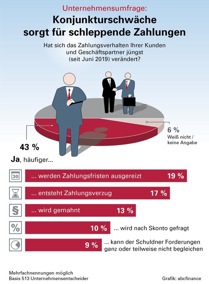Infografik_Konjunktur_und Zahlungsverhalten_abcfinance.jpg