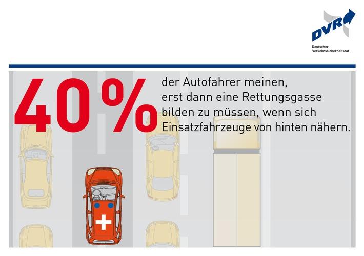 """Große Wissenslücken über Rettungsgasse / DVR-Umfrage: Wann muss man auf Autobahnen und Landstraßen mit mindestens zwei Fahrspuren für eine Richtung eine Rettungsgasse bilden? / Vier von zehn Befragten (40 Prozent) haben in einer repräsentativen Umfrage im Auftrag des Deutschen Verkehrssicherheitsrates (DVR) angegeben, sie müssten die Gasse erst dann bilden, wenn sich Einsatzfahrzeuge von hinten nähern. Dies ist jedoch falsch, da hierdurch möglicherweise der Weg für die Rettungsfahrzeuge nicht schnell genug freigemacht werden kann. Die Rettungsgasse muss bereits gebildet werden, sobald Fahrzeuge mit Schrittgeschwindigkeit fahren oder sich im Stillstand befinden. Weiterer Text über ots und www.presseportal.de/nr/17147 / Die Verwendung dieses Bildes ist für redaktionelle Zwecke honorarfrei. Veröffentlichung bitte unter Quellenangabe: """"obs/Deutscher Verkehrssicherheitsrat e.V./VKM"""""""