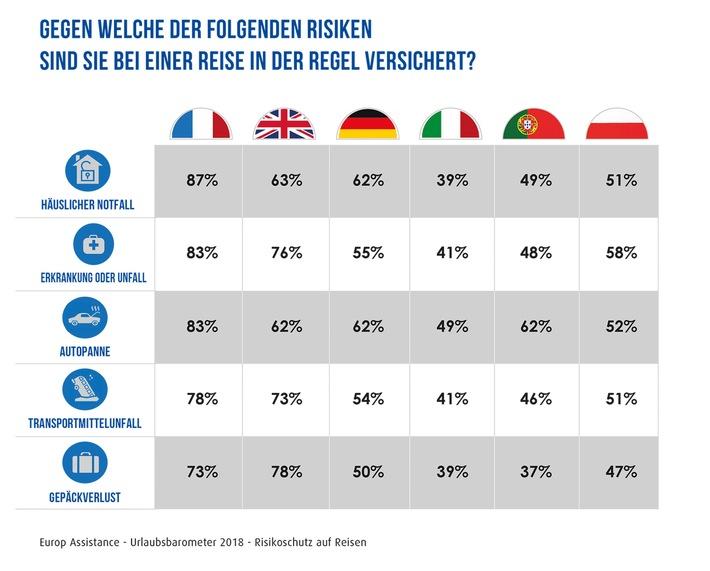 Urlaubsbarometer 2018 / Globale Umfrage: Die Reiselust der Deutschen steigt wieder stark an / Vollere Urlaubskasse und gesunkene Terrorangst