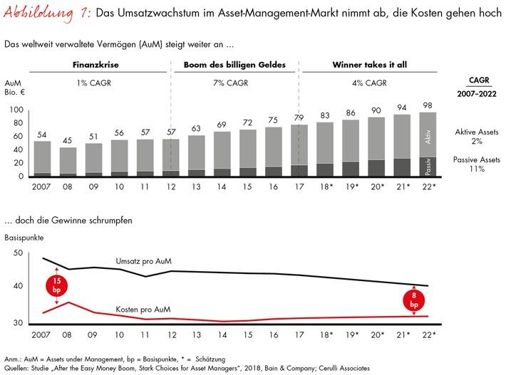"""Der Hälfte des Asset-Management-Markts droht der Kollaps / Abbildung 1: Asset Management / Weiterer Text über ots und www.presseportal.de/nr/19104 / Die Verwendung dieses Bildes ist für redaktionelle Zwecke honorarfrei. Veröffentlichung bitte unter Quellenangabe: """"obs/Bain & Company"""""""