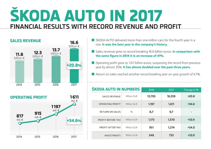 SKODA AUTO erzielt 2017 neue Rekorde bei Fahrzeugauslieferungen und Finanzergebnissen