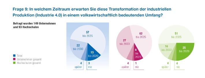 Industrie 4.0 ist in zehn Jahren da / Umfrage unter 1.300 Mitgliedsunternehmen: Deutschland muss im Kopf-an-Kopf-Rennen mit USA und Japan beschleunigen