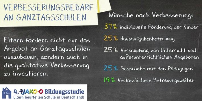 """Die 4. JAKO-O Bildungsstudie ergab: 37 Prozent der Eltern von Ganztagsschülern sehen deutlichen oder viel Verbesserungsbedarf bei der individuellen Förderung. Jeweils 25 Prozent kritisieren die Hausaufgabenbetreuung sowie die unzureichende Kommunikation zwischen Pädagogen und Eltern als Schwachpunkt. Weiterer Text über ots und www.presseportal.de/nr/75522 / Die Verwendung dieses Bildes ist für redaktionelle Zwecke honorarfrei. Veröffentlichung bitte unter Quellenangabe: """"obs/JAKO-O"""""""