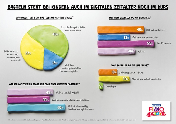 Umfrage: Basteln steht bei Kindern auch im digitalen Zeitalter hoch im Kurs