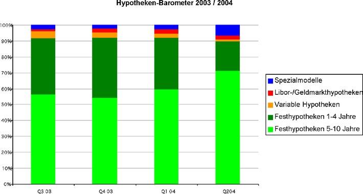 Das Comparis-Hypotheken-Barometer im zweiten Quartal 2004: Trend zu langfristigen Festhypotheken setzt sich fort