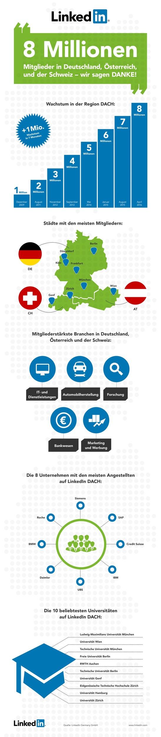 """Infografik 8 Millionen Mitglieder Weiterer Text über ots und www.presseportal.de/nr/64022 / Die Verwendung dieses Bildes ist für redaktionelle Zwecke honorarfrei. Veröffentlichung bitte unter Quellenangabe: """"obs/LinkedIn Corporation"""""""