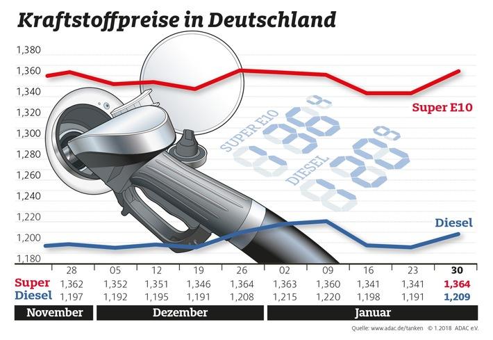 Benzin und Diesel deutlich teurer / Starker Euro kann Preisanstieg nicht auffangen