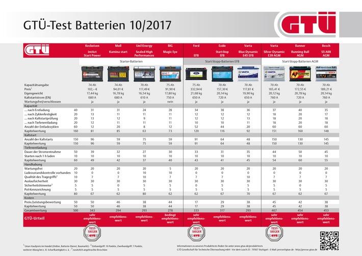 ▷ Volle Ladung: GTÜ testet Autobatterien | Presseportal