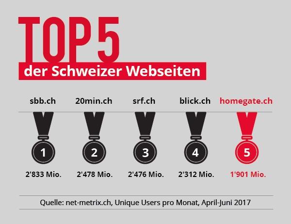 """Top5 der Schweizer Websiten. Weiterer Text über ots und www.presseportal.ch/de/nr/100010892 / Die Verwendung dieses Bildes ist für redaktionelle Zwecke honorarfrei. Veröffentlichung bitte unter Quellenangabe: """"obs/homegate AG"""""""