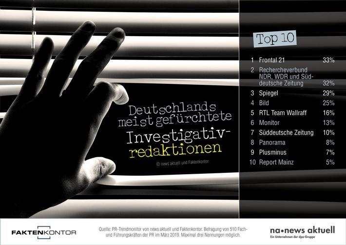 """Welche Investigativredaktionen fürchten deutsche PR-Profis am meisten? Auf den ersten drei Plätzen: Frontal 21, Rechercheverbund NDR, WDR und Süddeutsche Zeitung sowie Der Spiegel. Das ergab der aktuelle PR-Trendmonitor von news aktuell und Faktenkontor. An der Umfrage haben 510 Fach- und Führungskräfte der PR teilgenommen. Weiterer Text über ots und www.presseportal.de/nr/6344 / Die Verwendung dieses Bildes ist für redaktionelle Zwecke honorarfrei. Veröffentlichung bitte unter Quellenangabe: """"obs/news aktuell GmbH/Sebastian Könnicke"""""""