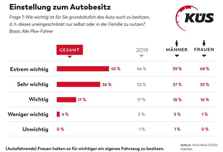 KÜS: Das Auto bleibt die Nummer 1 / KÜS Trend-Tacho bestätigt hohe Akzeptanz für Autos / Auto bevorzugt genutzt für Weg zur Arbeit, Einkauf und Freizeit
