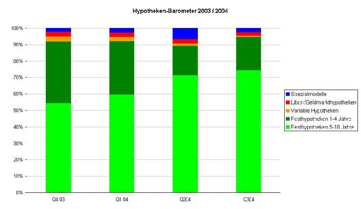 Vertrauen in Festhypotheken ungebrochen: Comparis-Hypotheken-Barometer im dritten Quartal 2004