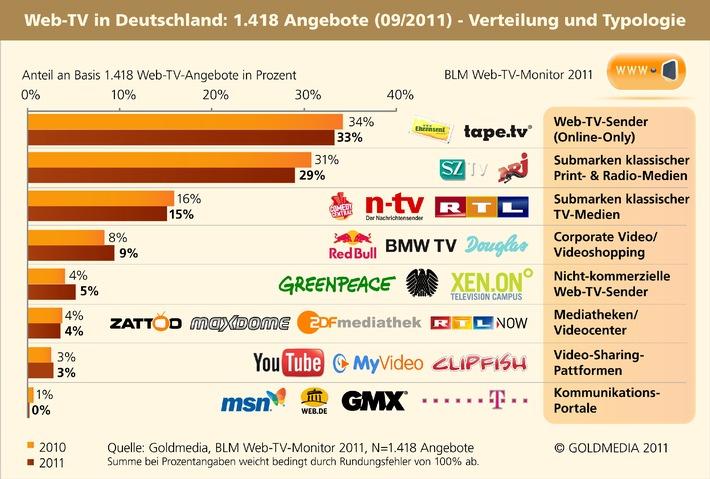 Web tv angebote in deutschland web tv markt w chst - Tv und mediamobel ...