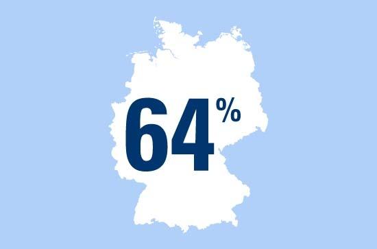 Zahl des Tages: 64 Prozent aller Deutschen machen gern Sport im Freien