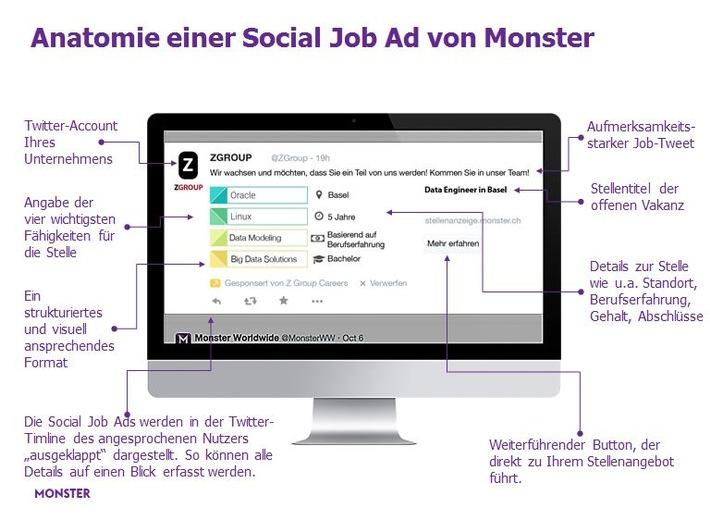 Monster stellt neue Social Recruiting Anzeigen vor