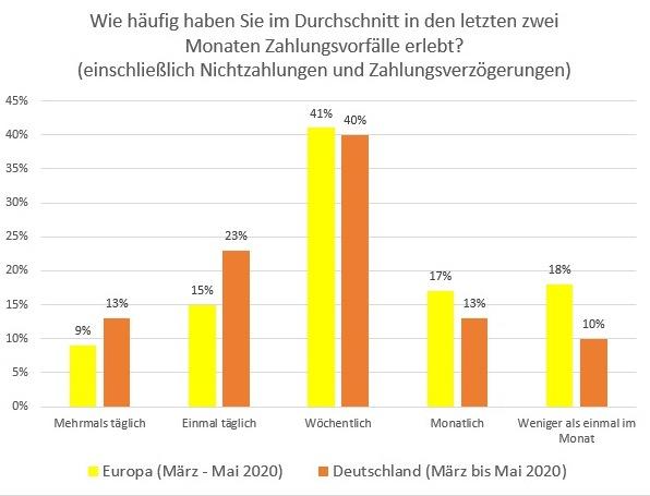 Grafik 2_Häufigkeit Zahlungsvorfälle nach Covid-19 Europa vs Deutschland.jpg