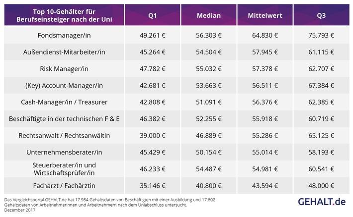 Top-10-Gehälter nach der Uni