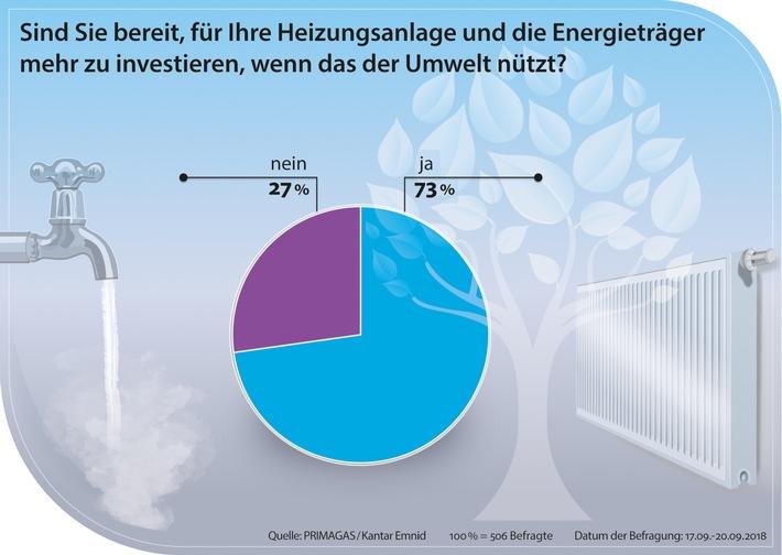 """73% der Befragten sind bereit mehr für Ihre Heizungsanlage und die Energieträger zu investieren, wenn das der Umwelt nützt. Weiterer Text über ots und www.presseportal.de/nr/29273 / Die Verwendung dieses Bildes ist für redaktionelle Zwecke honorarfrei. Veröffentlichung bitte unter Quellenangabe: """"obs/PRIMAGAS Energie GmbH & Co. KG/www.infografik.biz"""""""