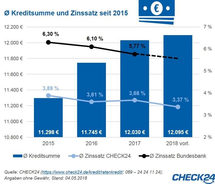 """Quelle: CHECK24 (https://www.check24.de/kredit/ratenkredit/; 089 - 24 24 11 24); Angaben ohne Gewähr, Stand: 04.05.2018. Weiterer Text über ots und www.presseportal.de/nr/73164 / Die Verwendung dieses Bildes ist für redaktionelle Zwecke honorarfrei. Veröffentlichung bitte unter Quellenangabe: """"obs/CHECK24 GmbH/CHECK24.de"""""""