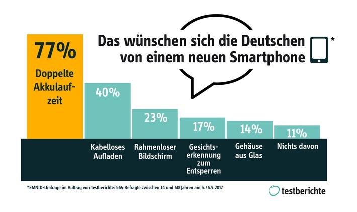 EMNID-Umfrage zum iPhone 8 im Auftrag von testberichte: Das erwarten die Deutschen wirklich von einem neuen Smartphone
