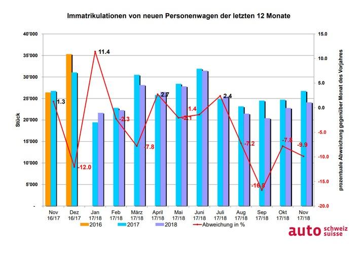 """Grafik Auto-Markt CH und FL letzte 12 Monate / Weiterer Text über ots und www.presseportal.ch/de/nr/100003597 / Die Verwendung dieses Bildes ist für redaktionelle Zwecke honorarfrei. Veröffentlichung bitte unter Quellenangabe: """"obs/auto-schweiz / auto-suisse"""""""