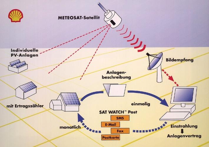 """""""Mit Hilfe des Meteo-Satelliten können jetzt Solaranlagen auf ihre Funktionsfähigkeit überprüft werden. Der Service wird exklusiv von Shell Solar in Zusammenarbeit mit dem Fraunhofer Institut in Freiburg angeboten."""""""