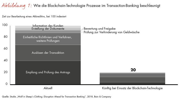 """Wie die Blockchain-Technologie Prozesse im Transaction-Banking beschleunigt / Weiterer Text über ots und www.presseportal.de/nr/19104 / Die Verwendung dieses Bildes ist für redaktionelle Zwecke honorarfrei. Veröffentlichung bitte unter Quellenangabe: """"obs/Bain & Company"""""""