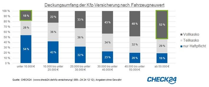 Teure Pkw oft kaskoversichert - 69 Prozent Vollkaskoanteil bei Porsche