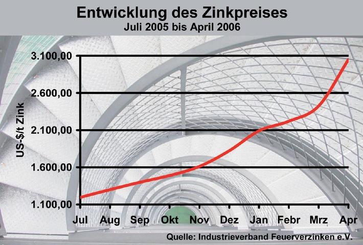 Berühmt ▷ Industrieverband Feuerverzinken e.V.: Zinkpreisanstieg erreicht &XR_89