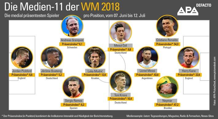 """APA-DeFacto ermittelte """"Medien-11"""" der WM 2018"""